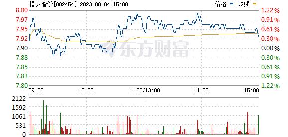 松芝股份(002454)