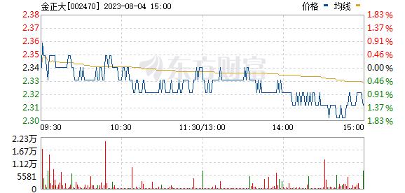 金正大(002470)