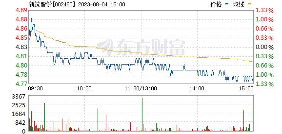 新筑股份(002480)
