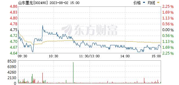 *ST墨龙(002490)