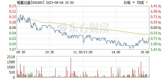 恒基达鑫(002492)