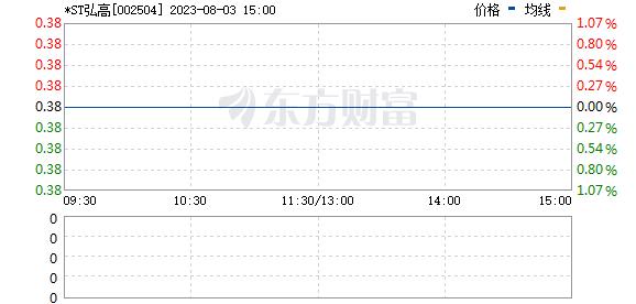 *ST弘高(002504)