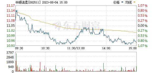 中顺洁柔(002511)