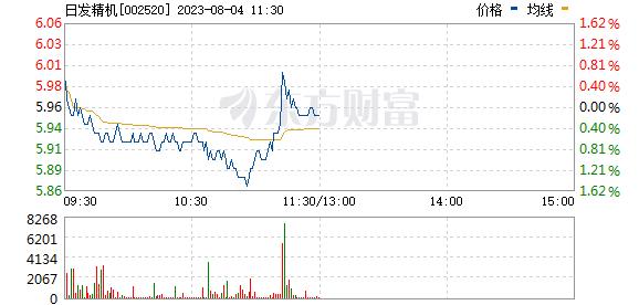 日发精机(002520)