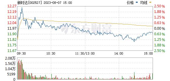 新时达(002527)