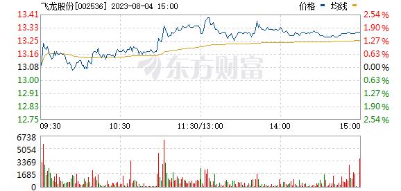 西泵股份(002536)