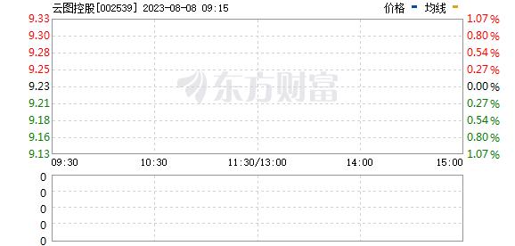 云图控股(002539)