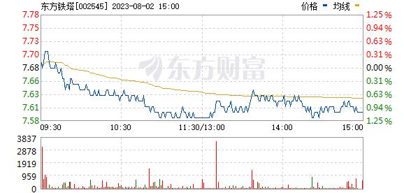 东方铁塔(002545)
