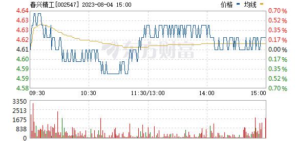 春兴精工(002547)