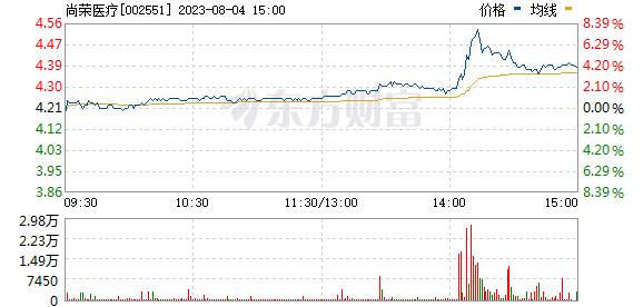 尚荣医疗(002551)
