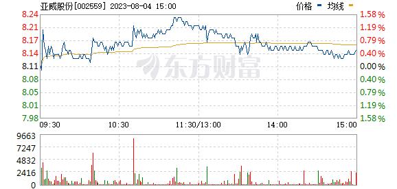 亚威股份(002559)