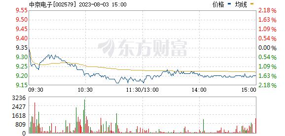 中京电子(002579)
