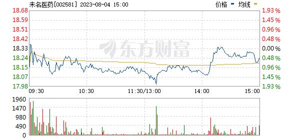 未名医药(002581)