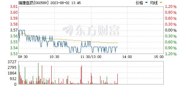 瑞康医药(002589)