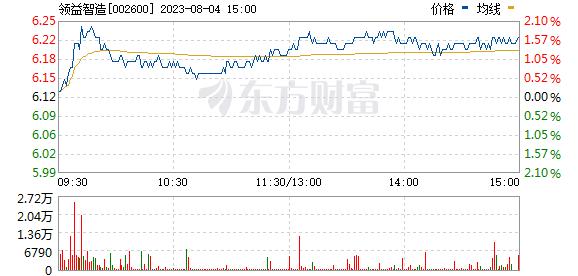 领益智造(002600)