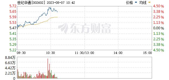 世纪华通(002602)