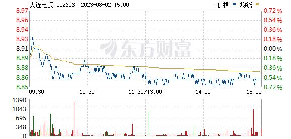 大连电瓷(002606)