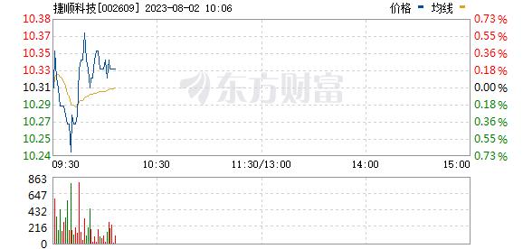 捷顺科技(002609)