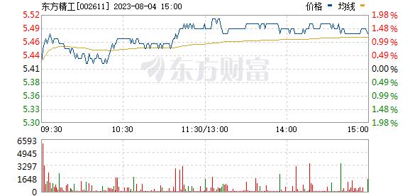 东方精工(002611)