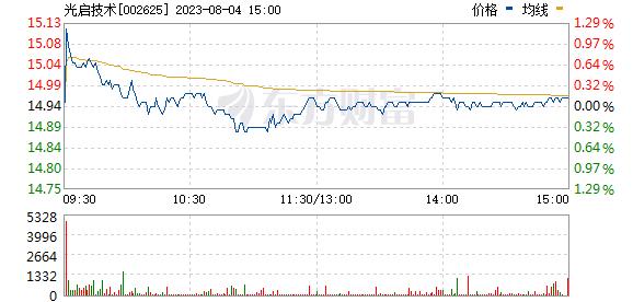 龙生股份(002625)