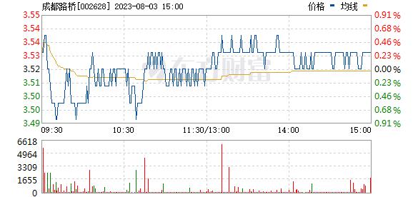 成都路桥(002628)