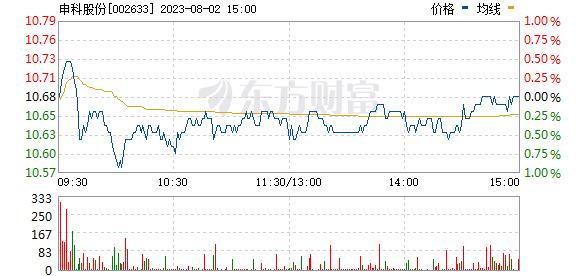申科股份(002633)