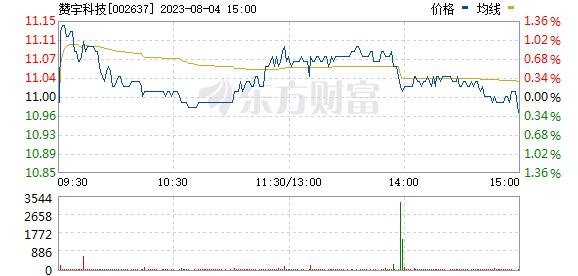 赞宇科技(002637)
