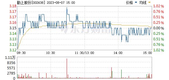 勤上股份(002638)