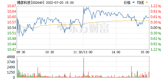 博彦科技(002649)