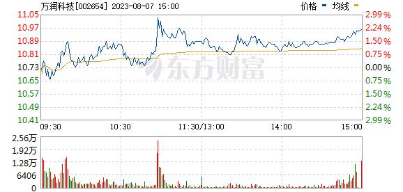 万润科技(002654)