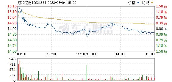 鞍重股份(002667)