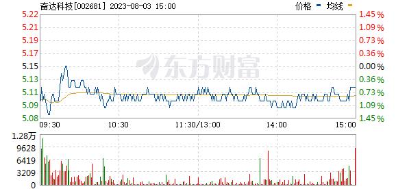 奋达科技(002681)