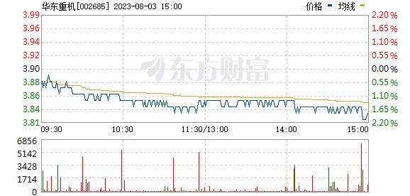 华东重机(002685)