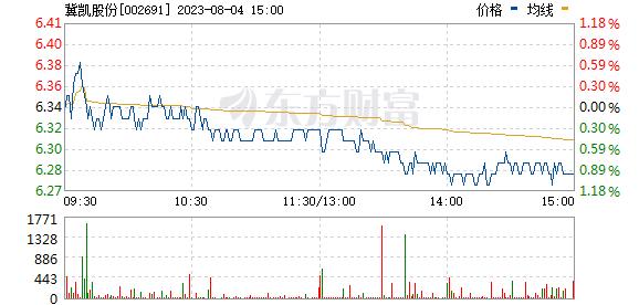 冀凯股份(002691)