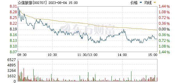 众信旅游(002707)