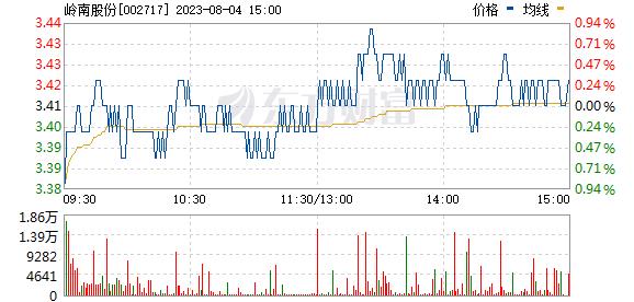 岭南园林(002717)
