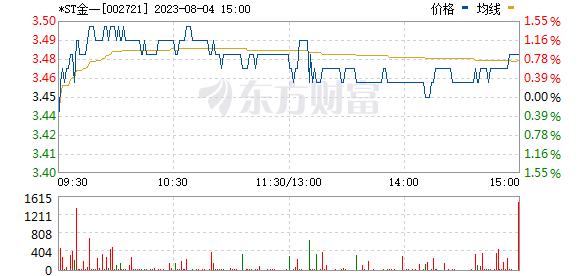 金一文化(002721)