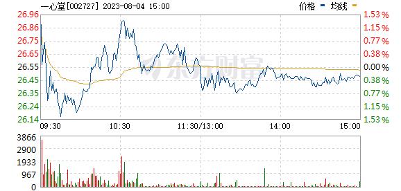 一心堂(002727)