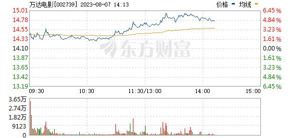 万达院线(002739)