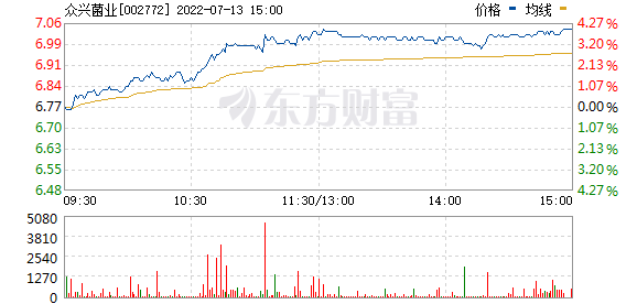 众兴菌业(002772)