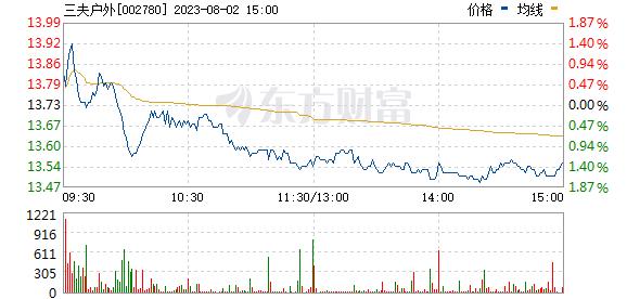 三夫户外(002780)