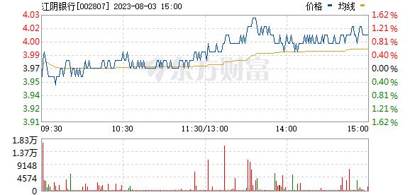 江阴银行(002807)