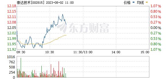 崇达技术(002815)