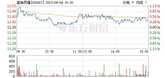 高争民爆(002827)