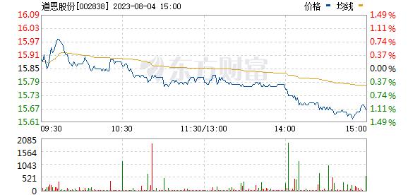 道恩股份(002838)