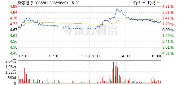 张家港行(002839)