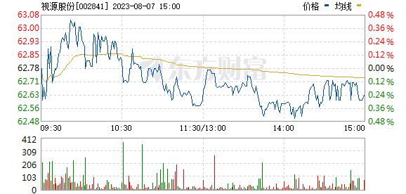 视源股份(002841)