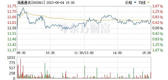 瀛通通讯(002861)