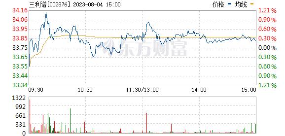 三利谱(002876)