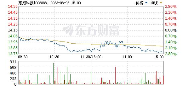 惠威科技(002888)